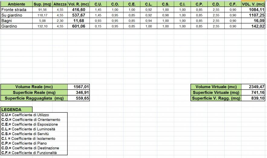 Tabelle Millesimali Che Coefficienti Devo Usare Per Quello Che Riguarda Utilizzo E Destinazione