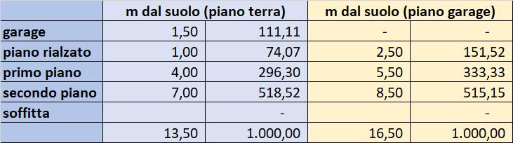 Ripartizione Spese Condominiali Scala