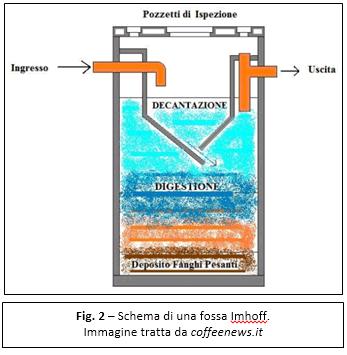 La fossa settica in condominio caratteristiche for Fossa biologica a dispersione