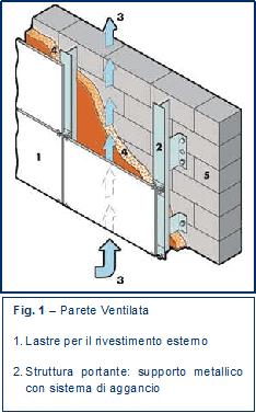 Casa moderna roma italy coibentazione pareti interne muffa - Coibentare una parete interna ...