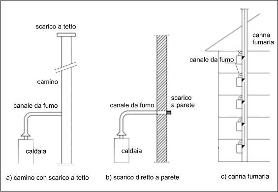 Obbligo di scarico fumi sul tetto in arrivo nuove modifiche - Scarico fumi cappa cucina a parete ...