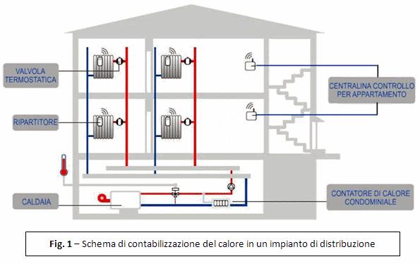 Casa immobiliare accessori riscaldamento centralizzato - Sistemi di riscaldamento casa ...